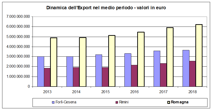 Commercio estero, dati positivi in Romagna